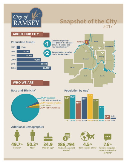 Ramsey Infographic Page 1